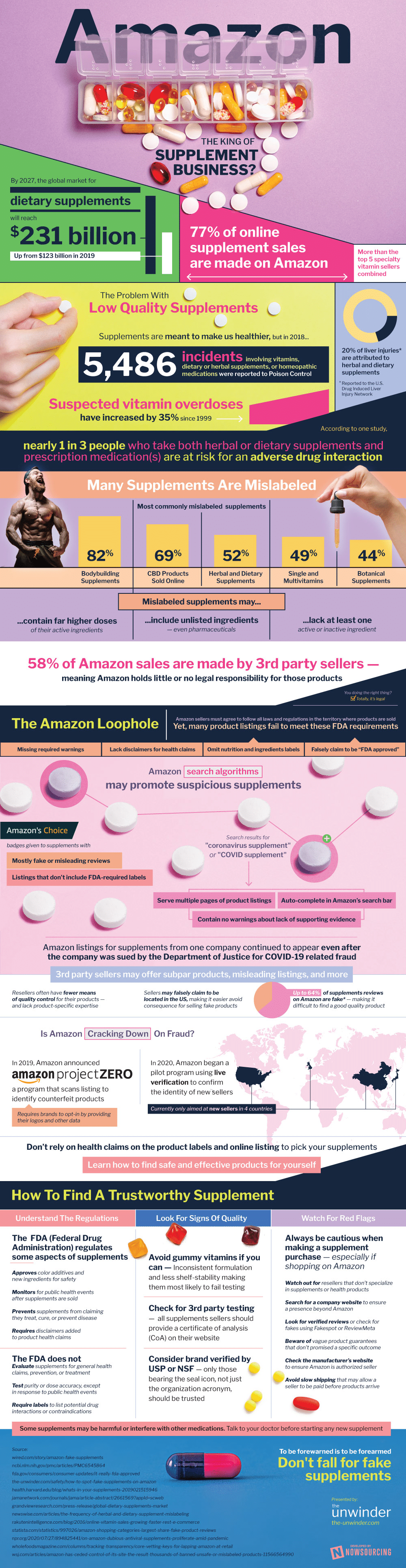 Infographic: Are those supplements on Amazon worth it?
